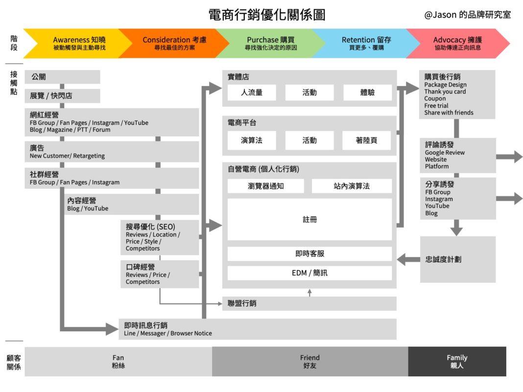 電商行銷優化關係圖