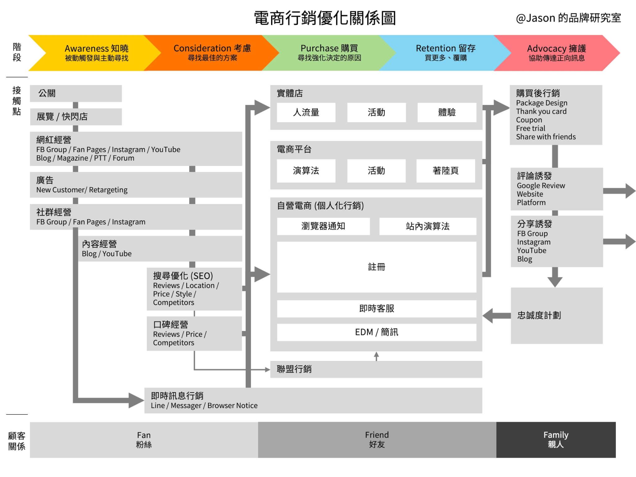 電商行銷優化關係圖-L