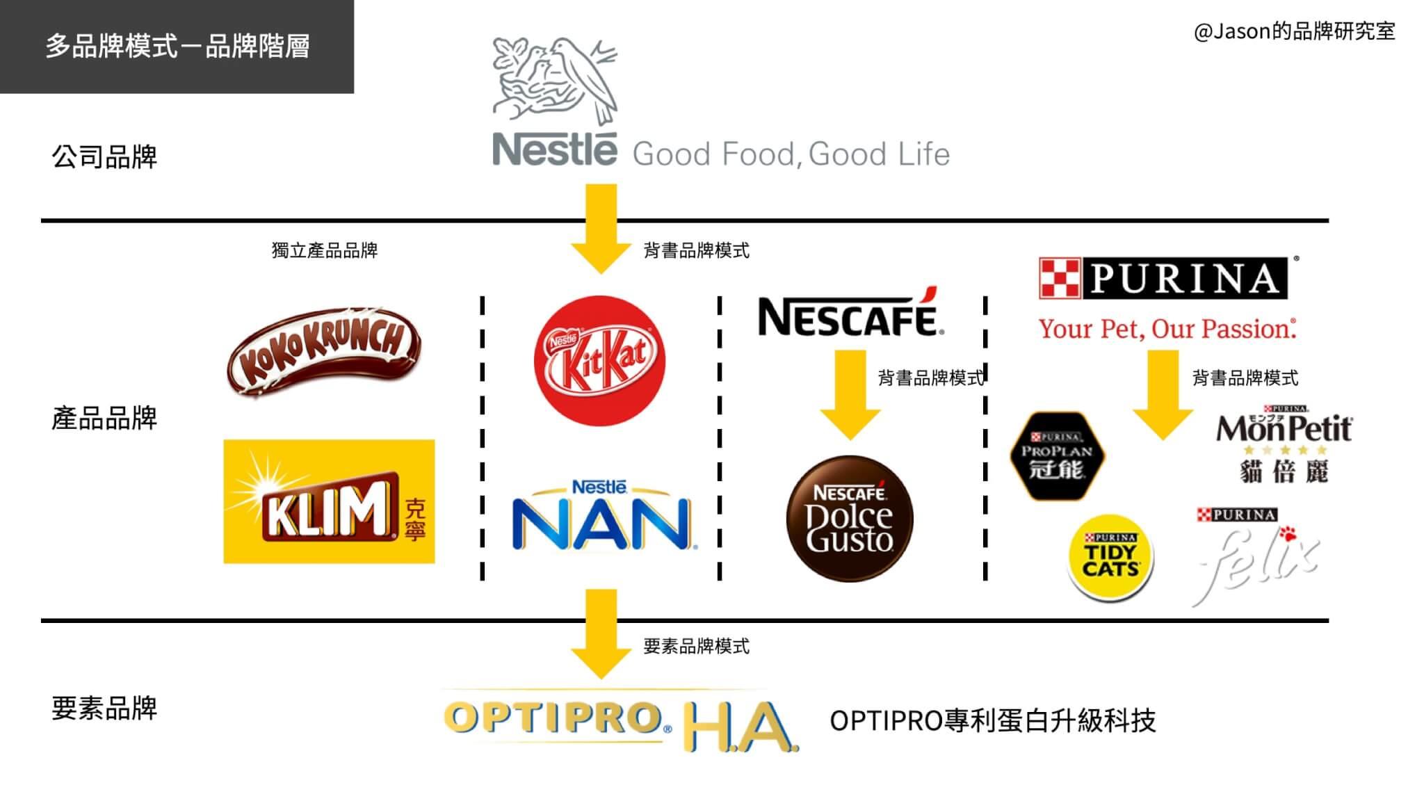 雀巢的多品牌模式