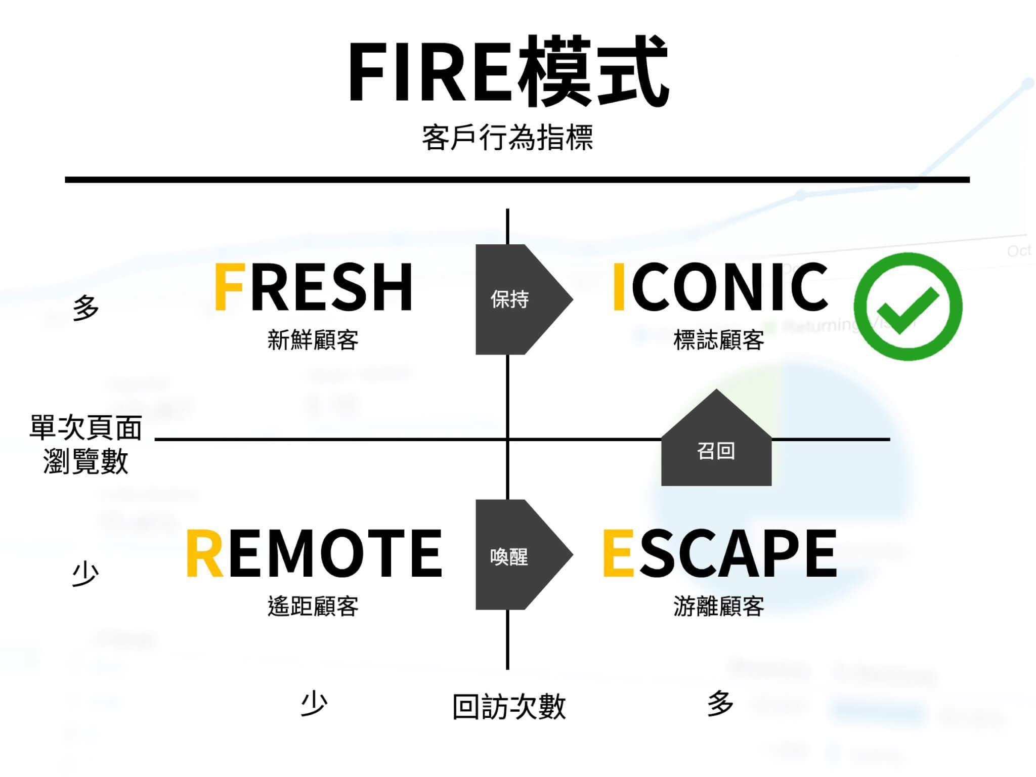 資深電商人必須了解的兩大指標FIRE