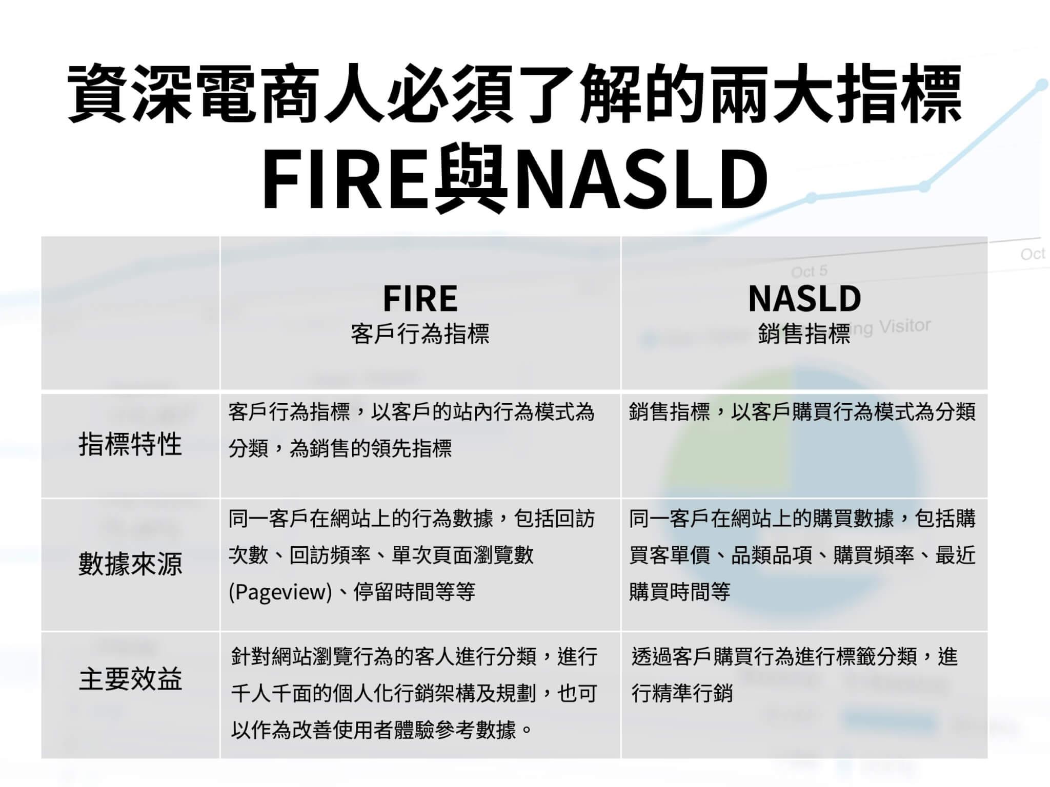 資深電商人必須了解的兩大指標FIRE與NASLD