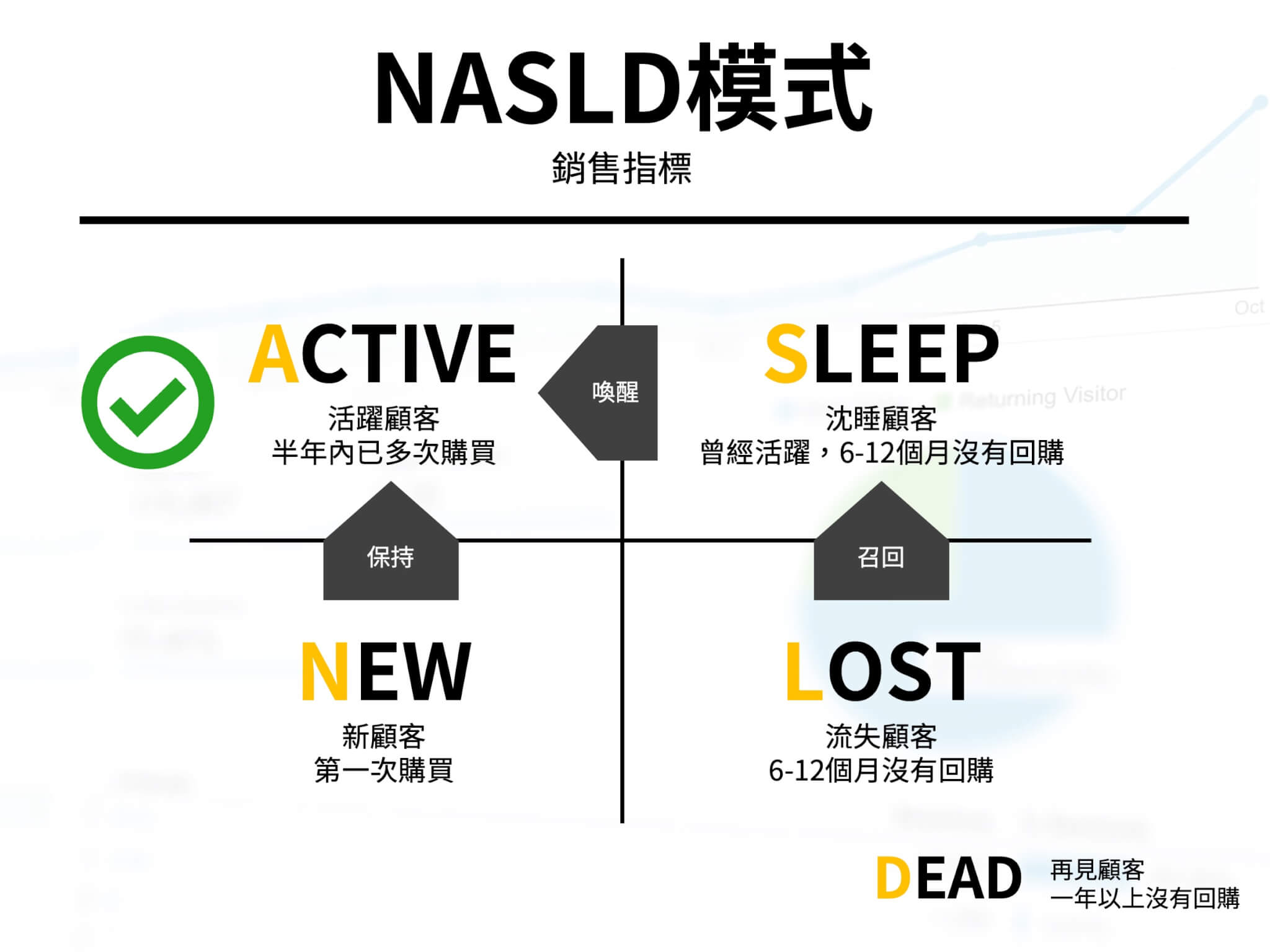 資深電商人必須了解的兩大指標NASLD